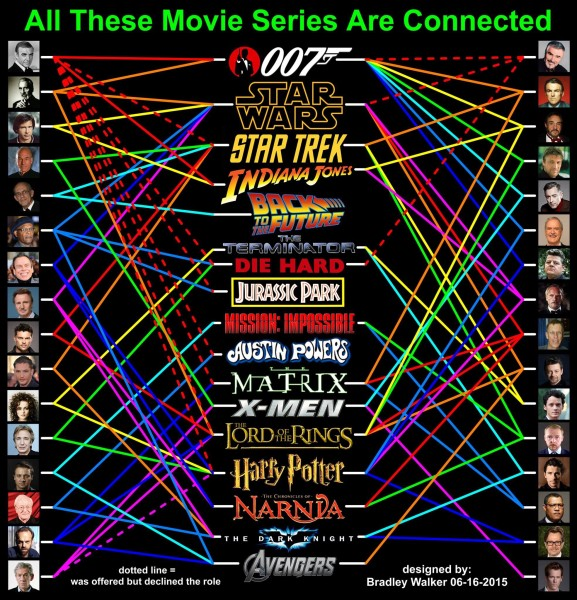 Movie Series Connections